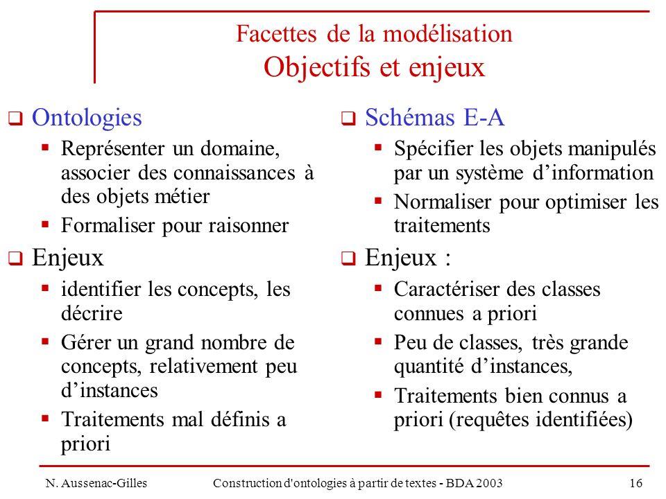 Facettes de la modélisation Objectifs et enjeux