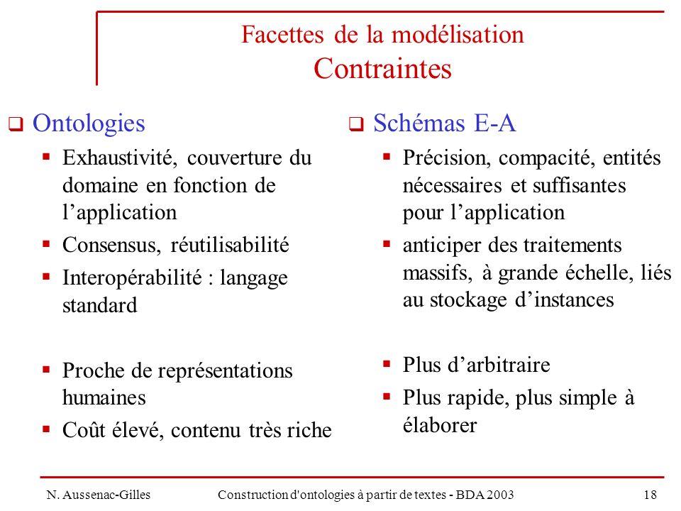 Facettes de la modélisation Contraintes