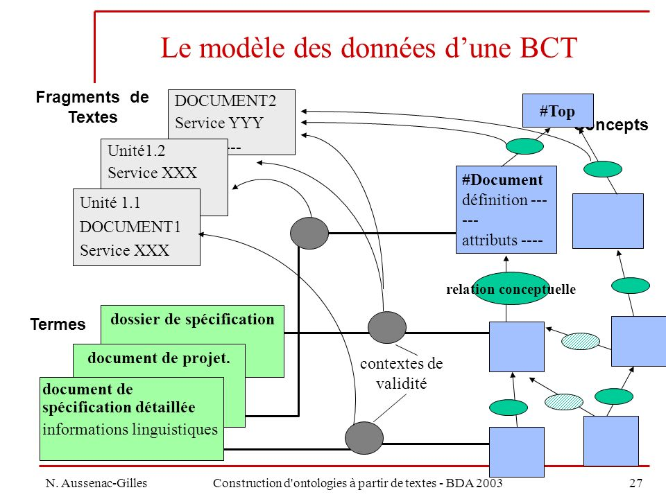 Le modèle des données d'une BCT