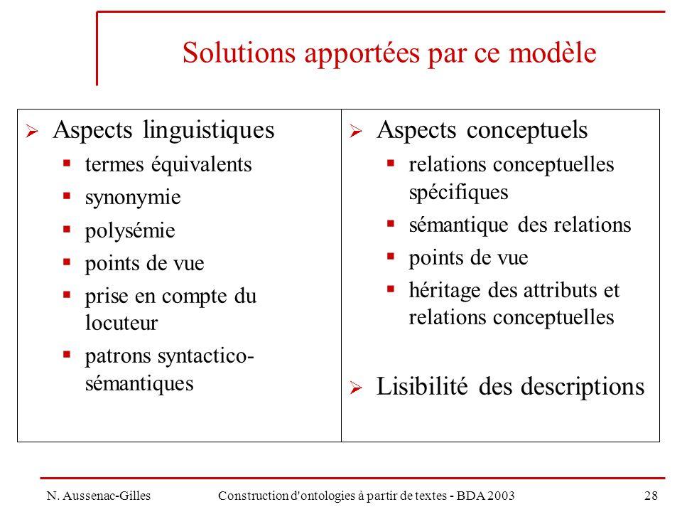 Solutions apportées par ce modèle