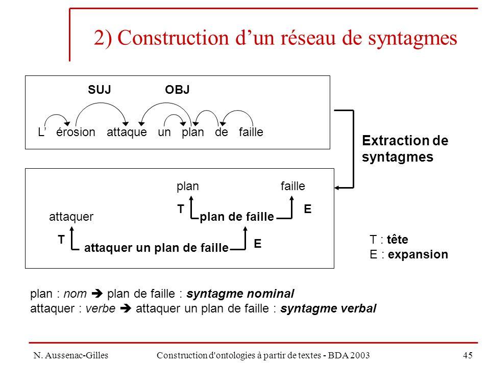 2) Construction d'un réseau de syntagmes