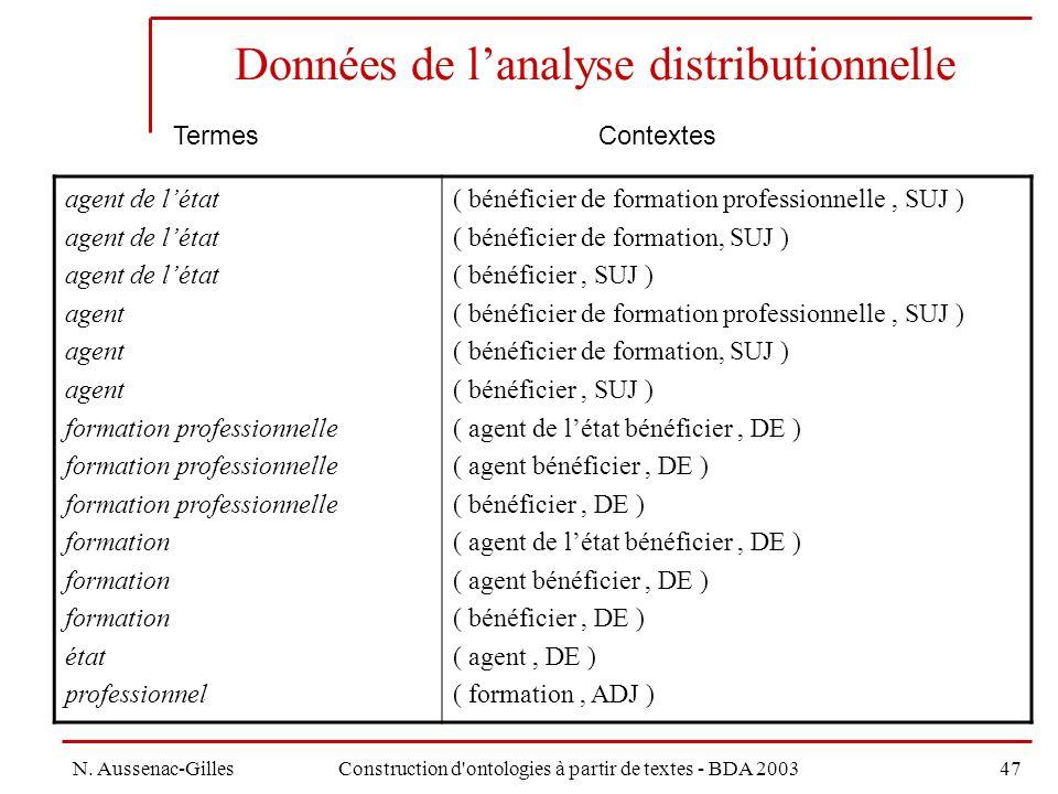 Données de l'analyse distributionnelle