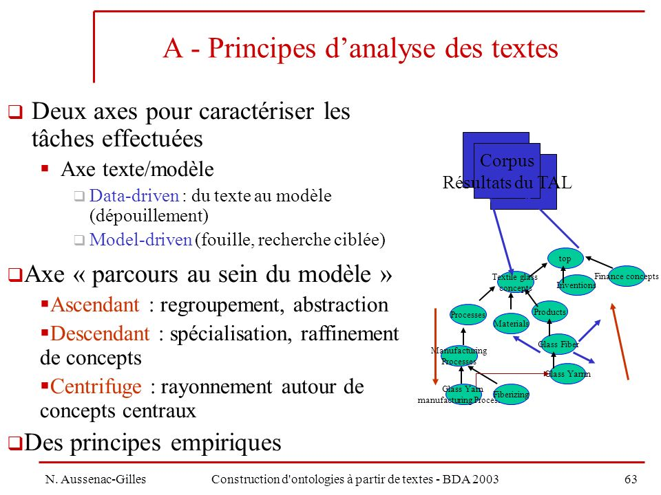 A - Principes d'analyse des textes