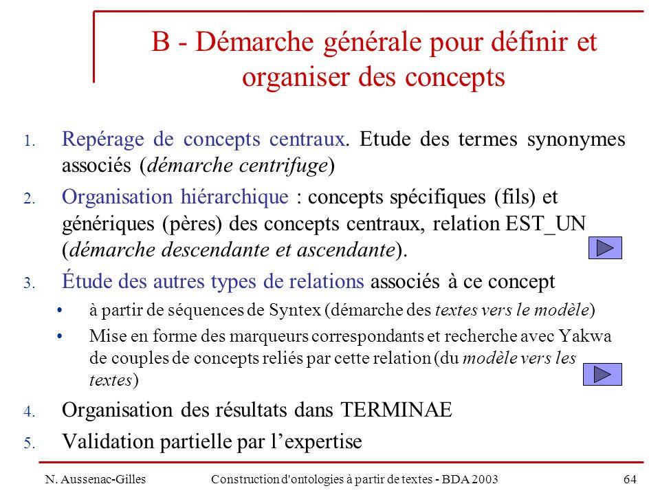 B - Démarche générale pour définir et organiser des concepts