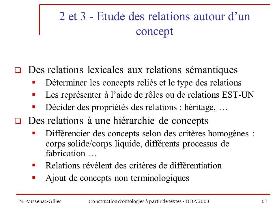 2 et 3 - Etude des relations autour d'un concept