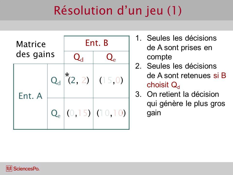 Résolution d'un jeu (1) * Matrice des gains Ent. B Qd Qe Ent. A (2, 2)