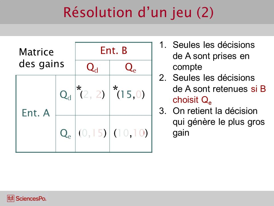 Résolution d'un jeu (2) * * Matrice des gains Ent. B Qd Qe Ent. A