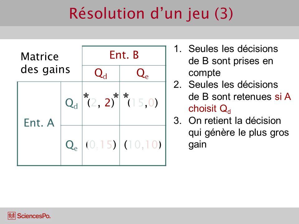 Résolution d'un jeu (3) * * * Matrice des gains Ent. B Qd Qe Ent. A