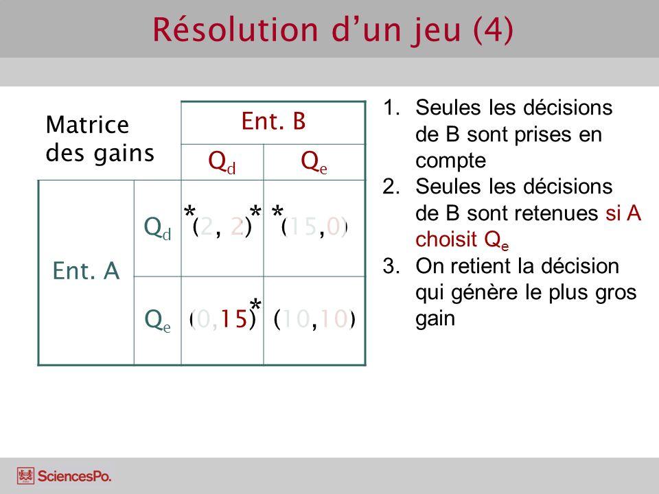 Résolution d'un jeu (4) * * * * Matrice des gains Ent. B Qd Qe Ent. A