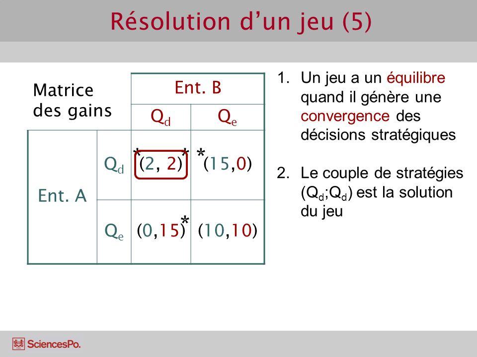Résolution d'un jeu (5) * * * * Matrice des gains Ent. B Qd Qe Ent. A