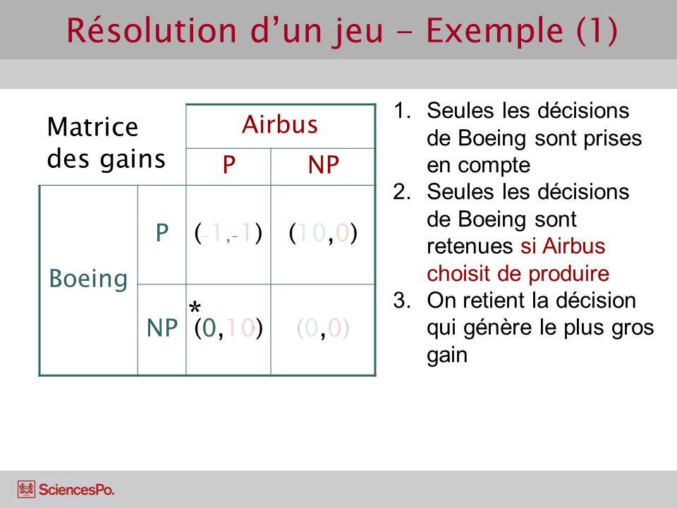 Résolution d'un jeu - Exemple (1)