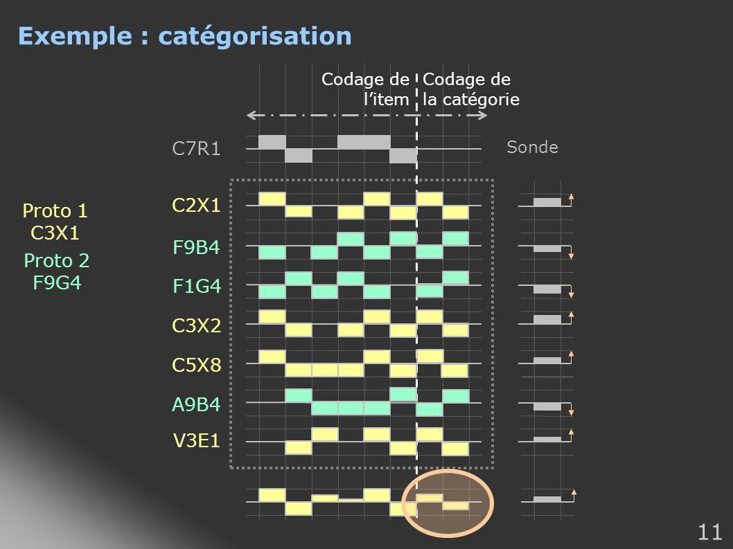 Exemple : catégorisation