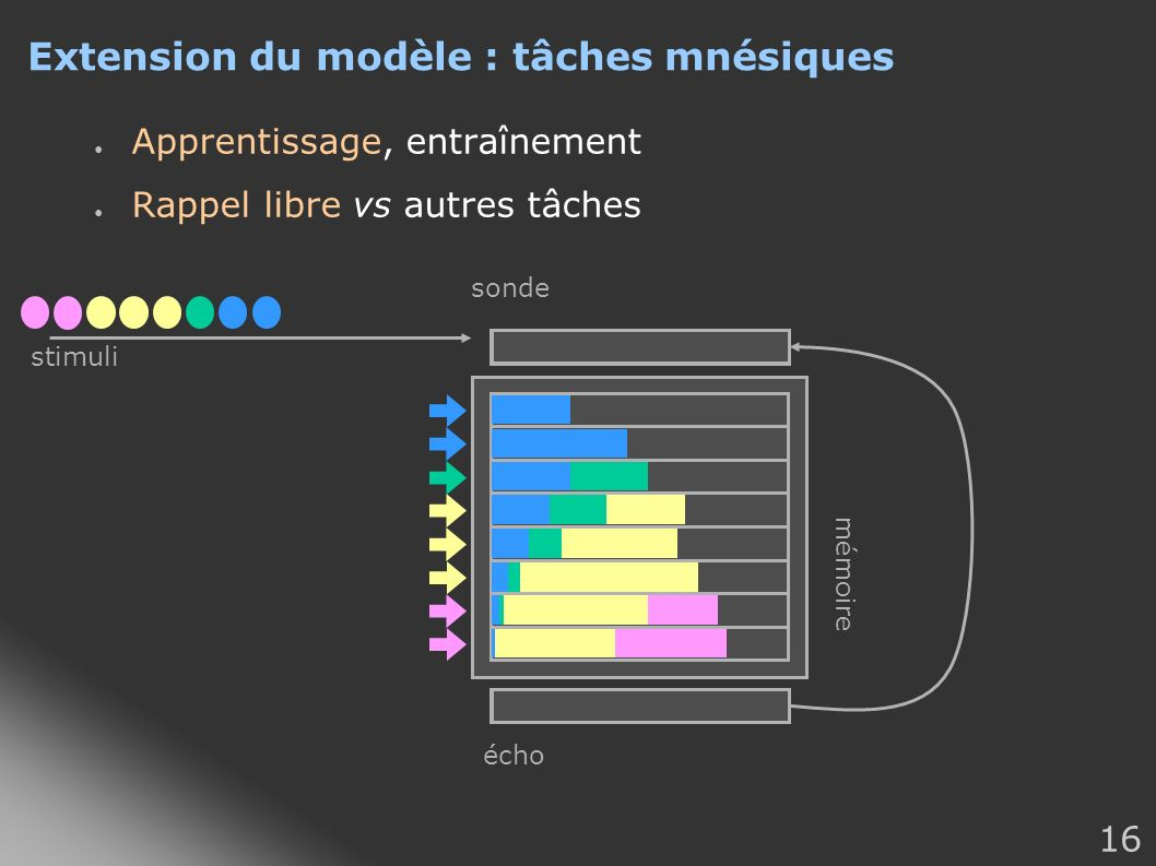 Extension du modèle : tâches mnésiques