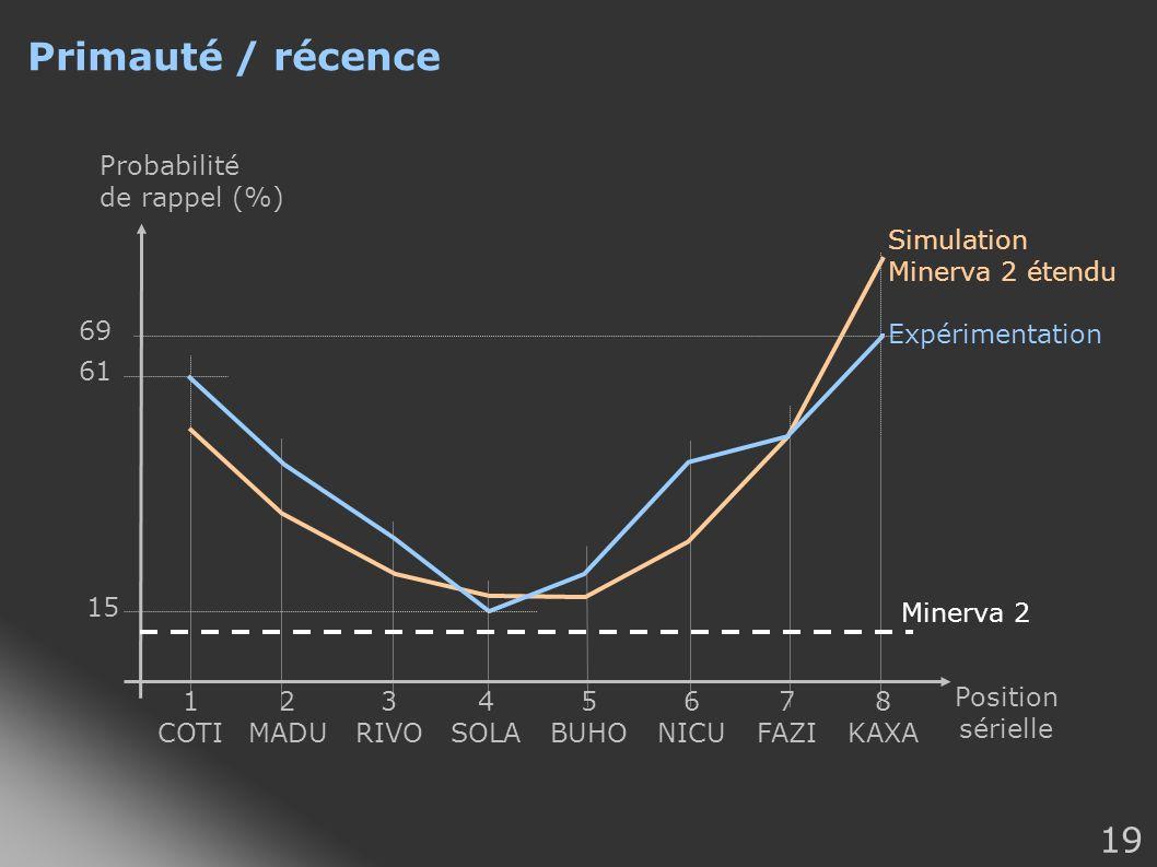 Primauté / récence Probabilité de rappel (%) Simulation