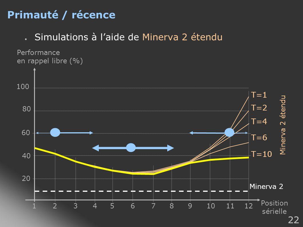 Primauté / récence Simulations à l'aide de Minerva 2 étendu T=1 T=2