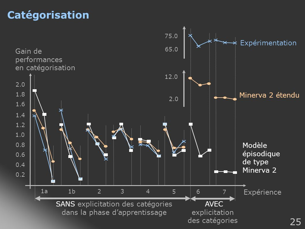 Catégorisation AVEC explicitation des catégories Expérimentation