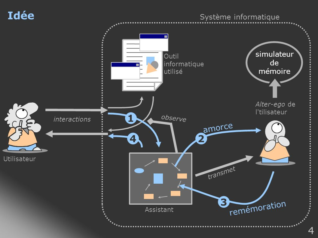 Idée 1 2 4 3 amorce remémoration Système informatique simulateur de