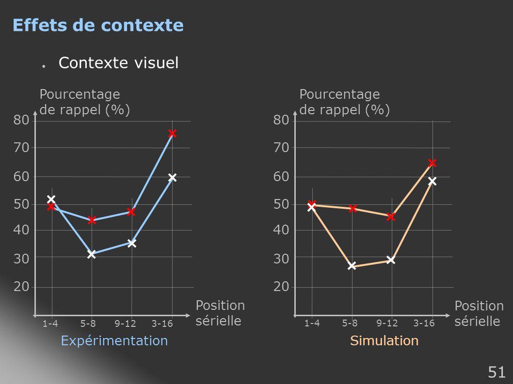 Effets de contexte Contexte visuel Pourcentage de rappel (%)