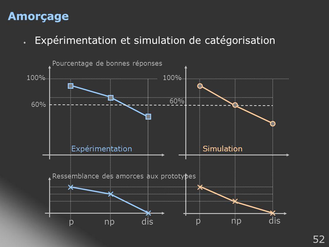 Amorçage Amorçage Expérimentation et simulation de catégorisation p np