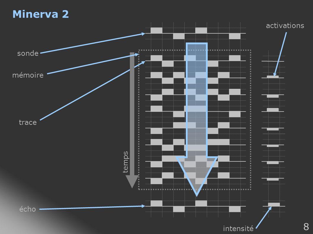 Minerva 2 activations sonde temps mémoire trace écho intensité