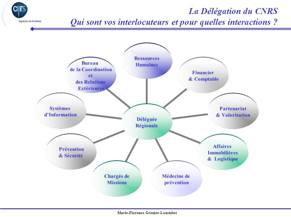 La Délégation du CNRS Qui sont vos interlocuteurs et pour quelles interactions