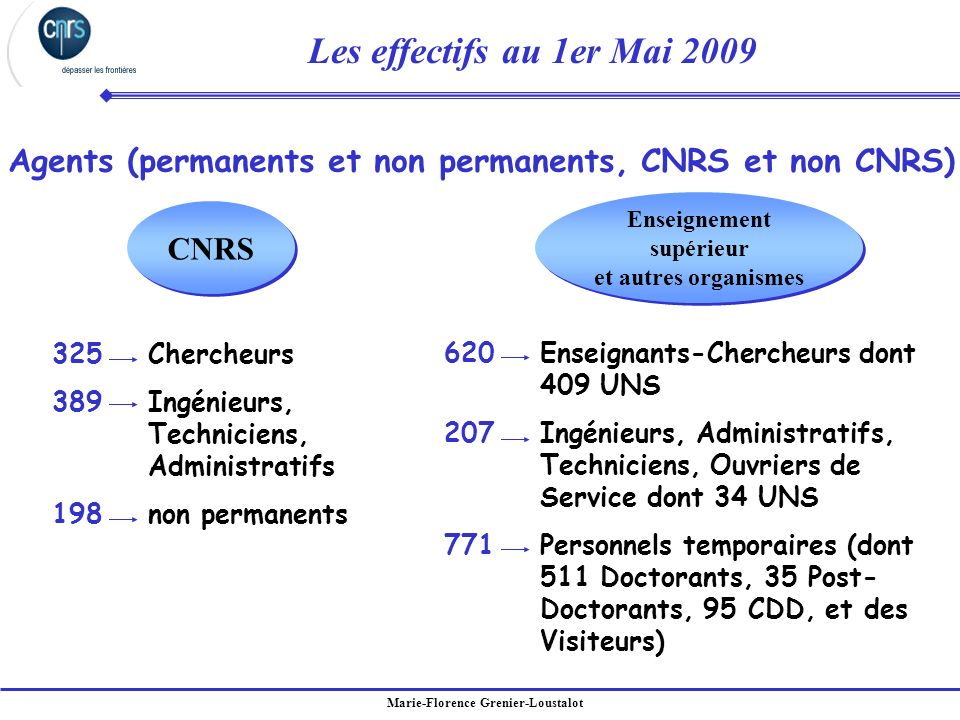 Agents (permanents et non permanents, CNRS et non CNRS)