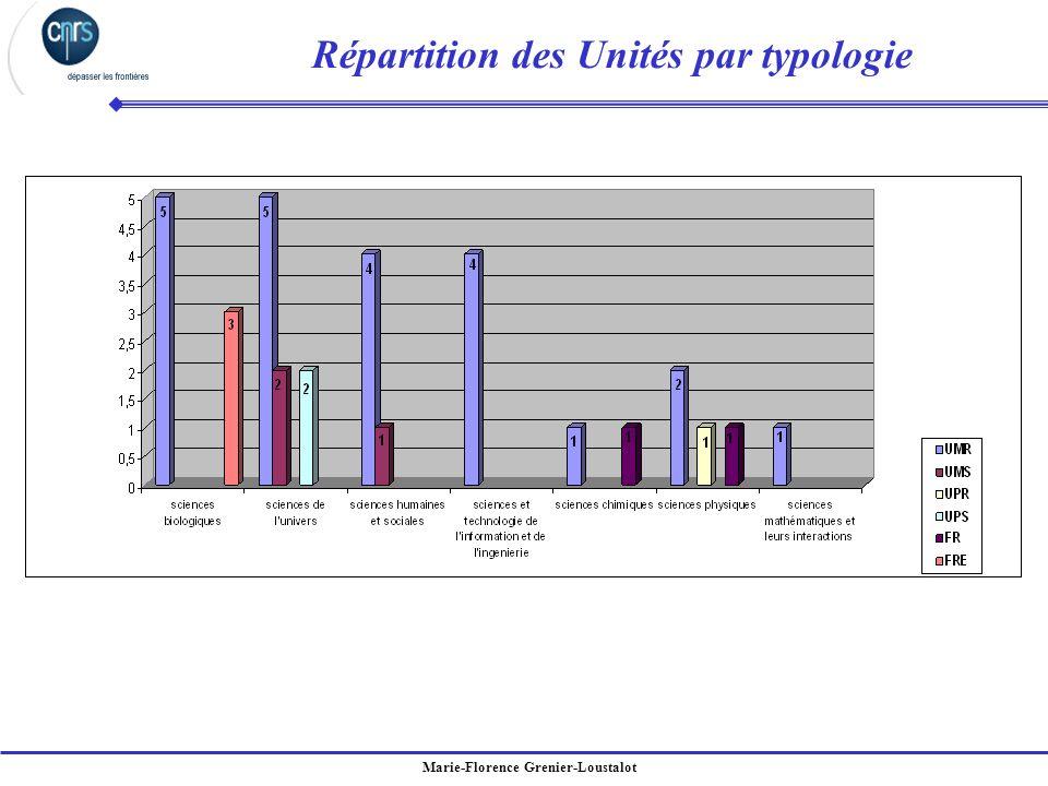Répartition des Unités par typologie