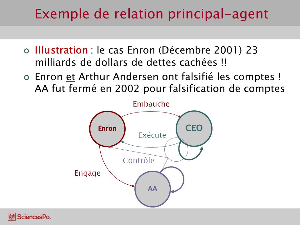 Exemple de relation principal-agent