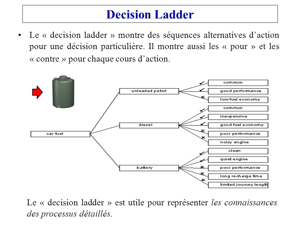 Decision Ladder