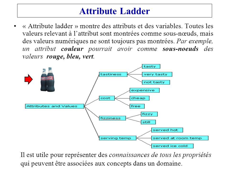Attribute Ladder