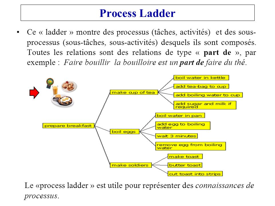 Process Ladder