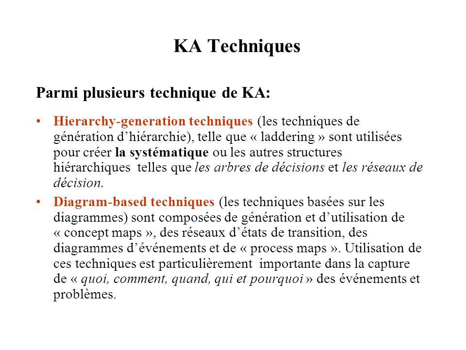 KA Techniques Parmi plusieurs technique de KA: