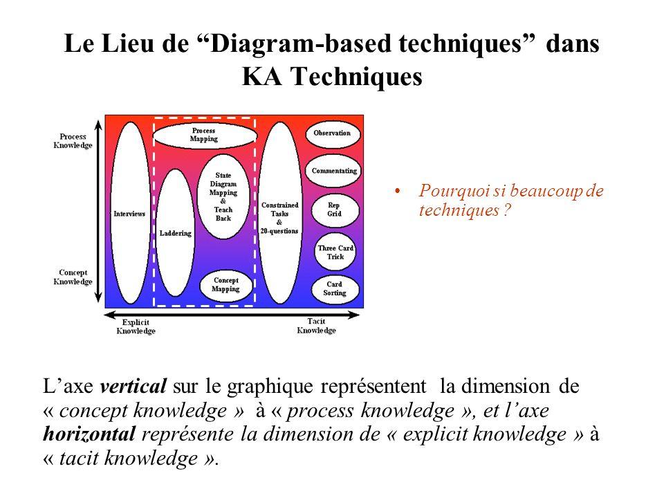 Le Lieu de Diagram-based techniques dans KA Techniques