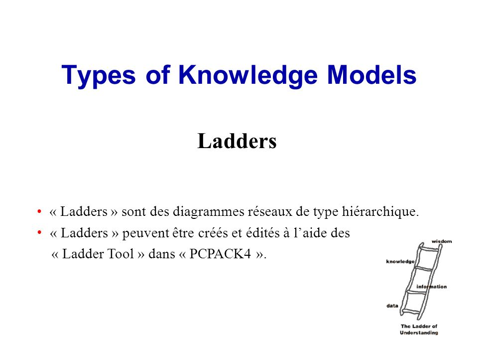 Types of Knowledge Models