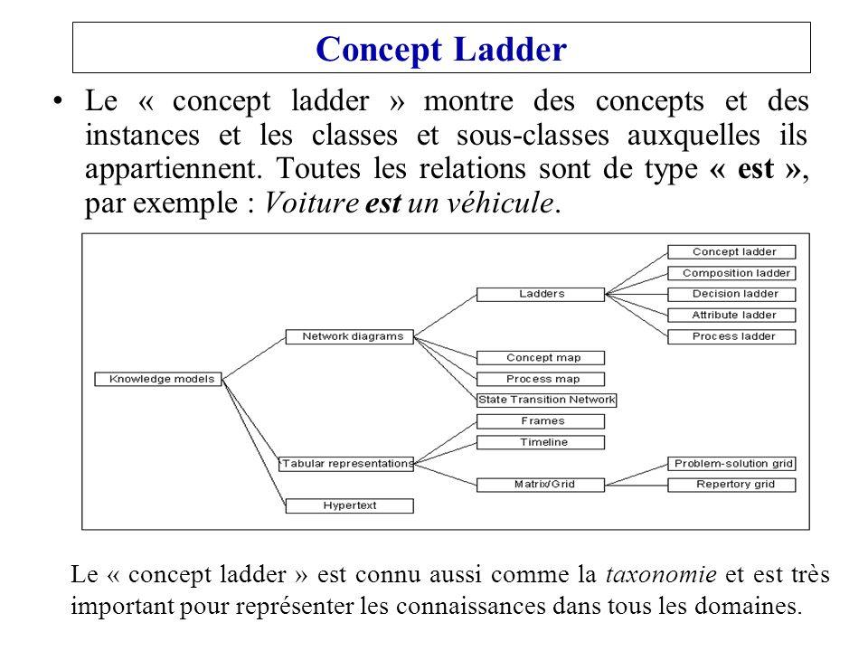Concept Ladder