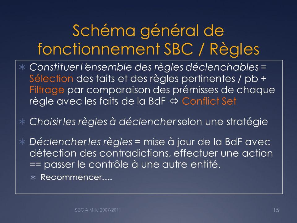 Schéma général de fonctionnement SBC / Règles