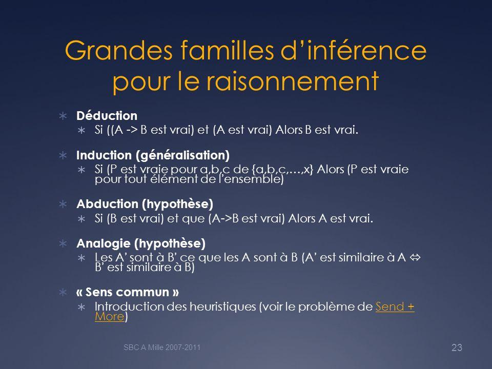 Grandes familles d'inférence pour le raisonnement