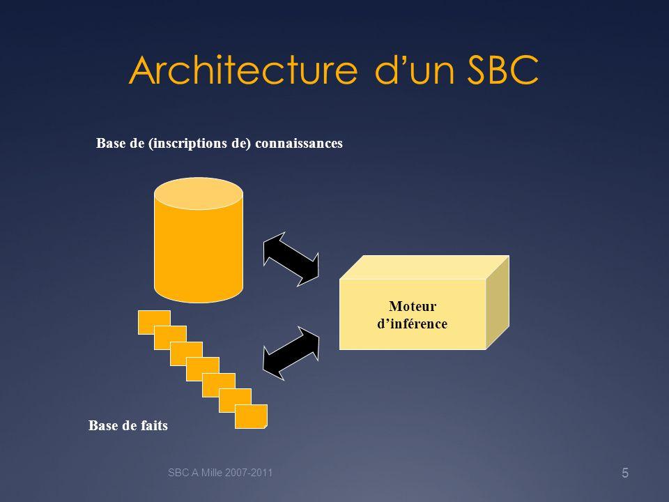 Architecture d'un SBC Base de (inscriptions de) connaissances Moteur