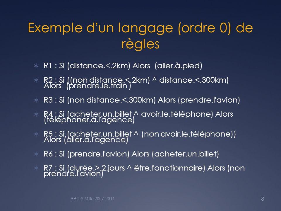 Exemple d'un langage (ordre 0) de règles
