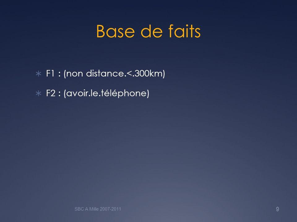 Base de faits F1 : (non distance.<.300km) F2 : (avoir.le.téléphone)