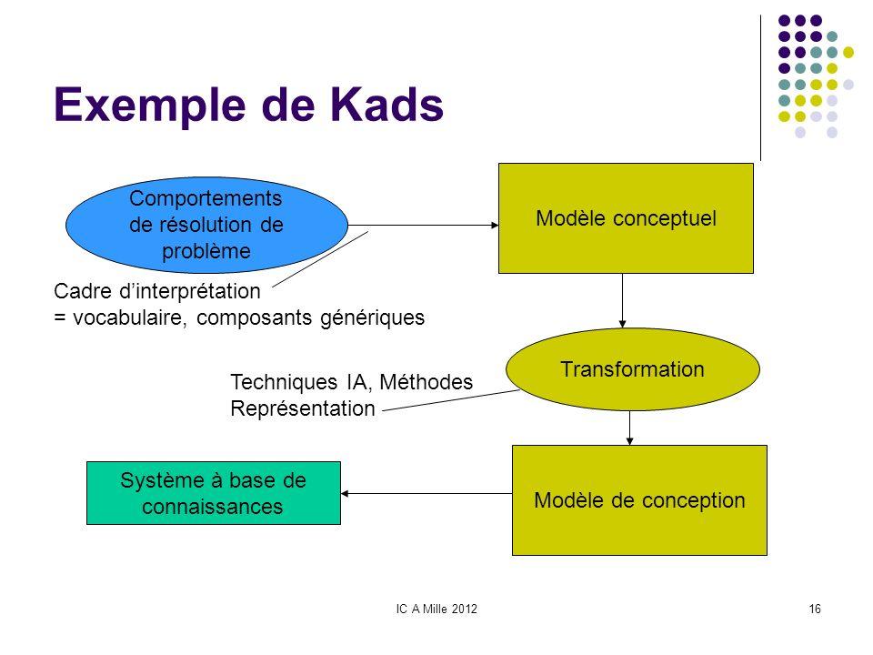 Exemple de Kads Comportements de résolution de problème
