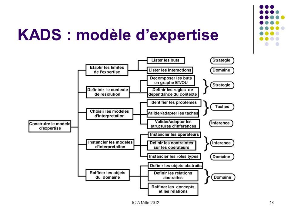 KADS : modèle d'expertise