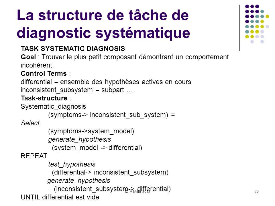 La structure de tâche de diagnostic systématique