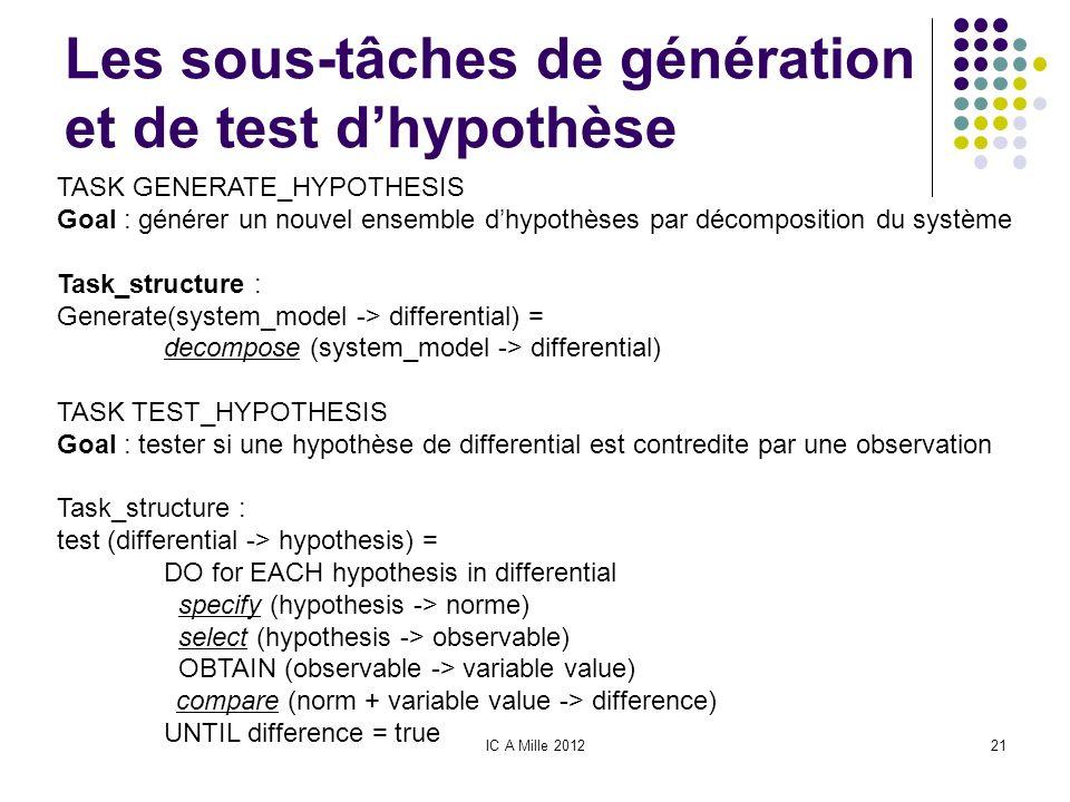Les sous-tâches de génération et de test d'hypothèse