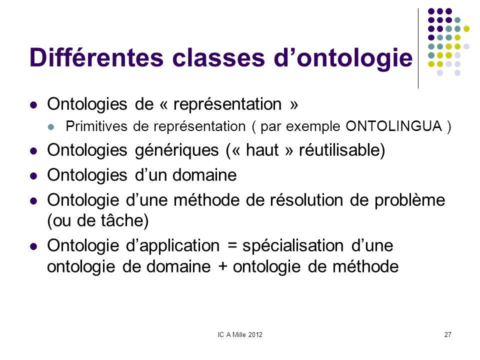 Différentes classes d'ontologie