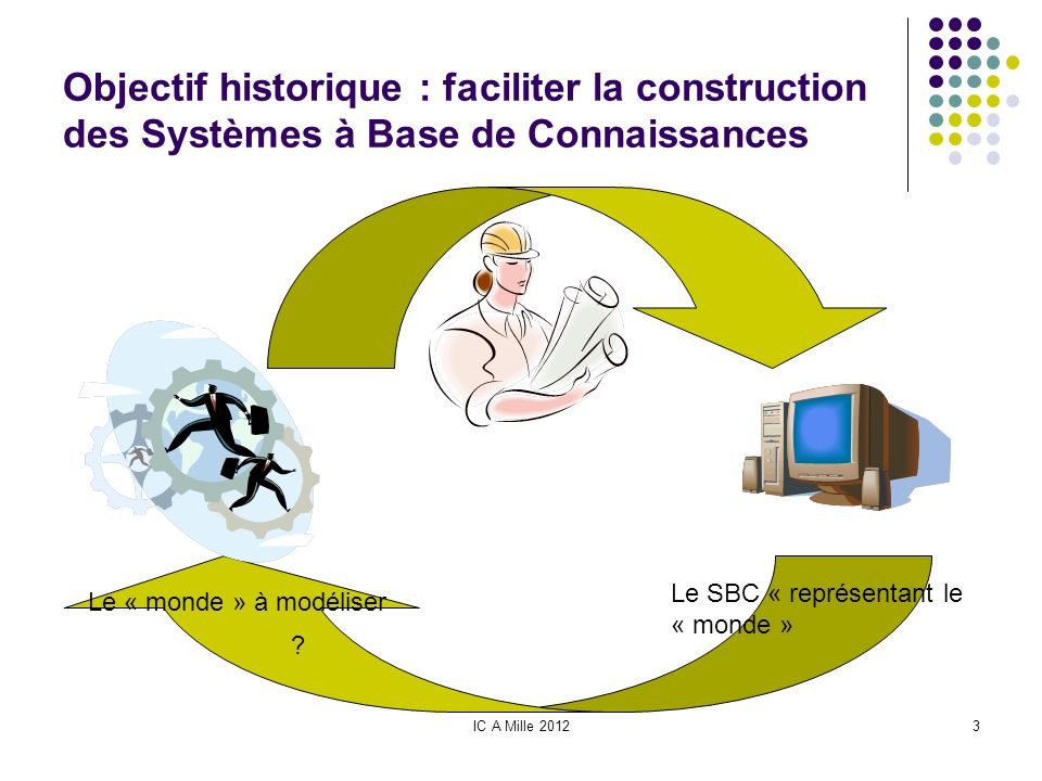 Objectif historique : faciliter la construction des Systèmes à Base de Connaissances