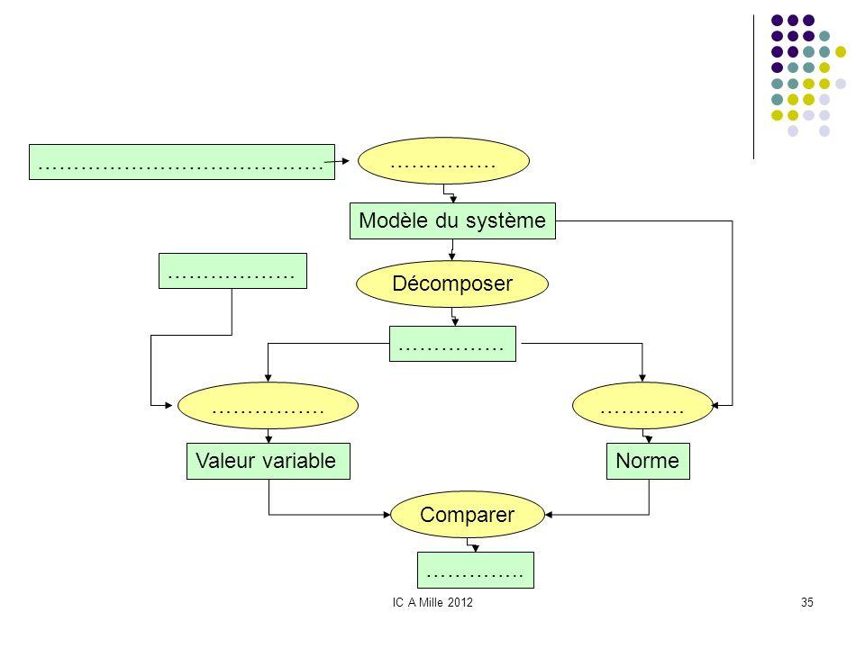 …………………………………. …………… Modèle du système Décomposer ……………… ……………. …………