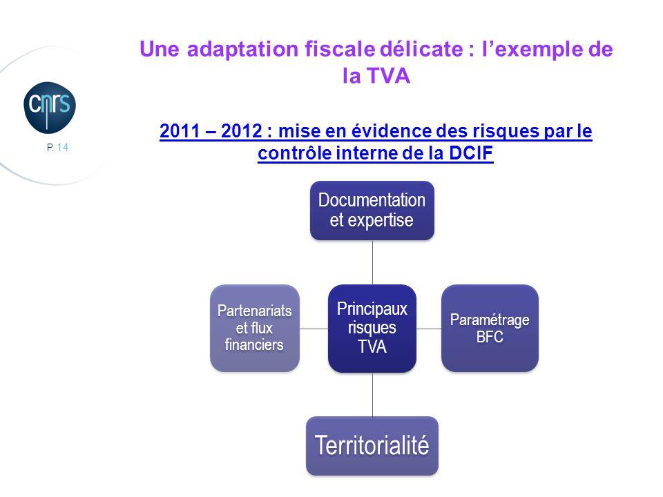 Une adaptation fiscale délicate : l'exemple de la TVA