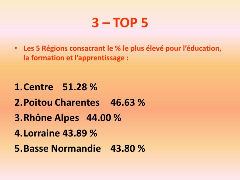 3 – TOP 5 Centre 51.28 % Poitou Charentes 46.63 % Rhône Alpes 44.00 %