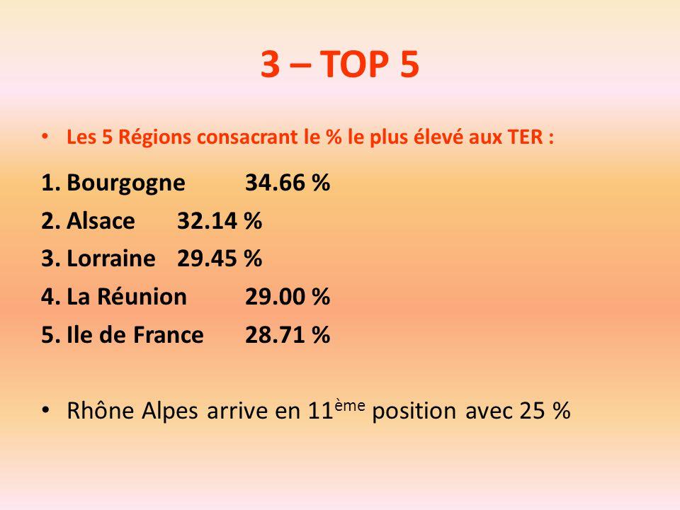 3 – TOP 5 Bourgogne 34.66 % Alsace 32.14 % Lorraine 29.45 %
